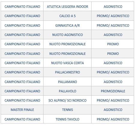 Protocolli e Calendario: gli Aggiornamenti!   Fisdir Sicilia